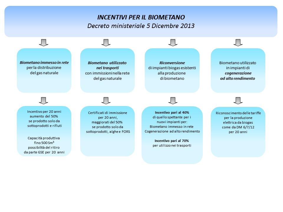 incentivi-biometano