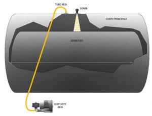 gasometro-descrizione1